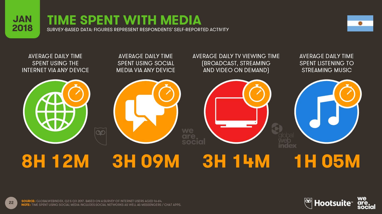 Tiempo de inversión por cada actividad digital imagen