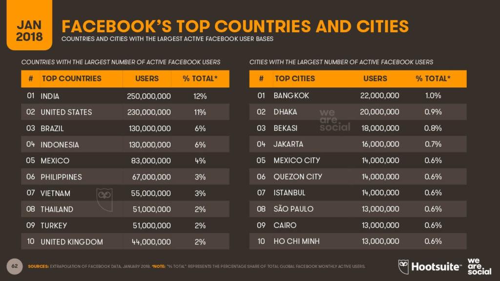 Top 10 de países con más presencia - Facebook 2018 imagen
