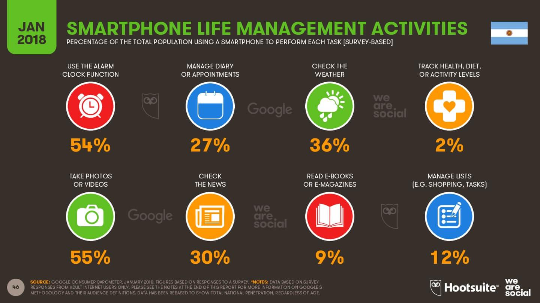 funciones del teléfono inteligente utilizan más las personas imagen