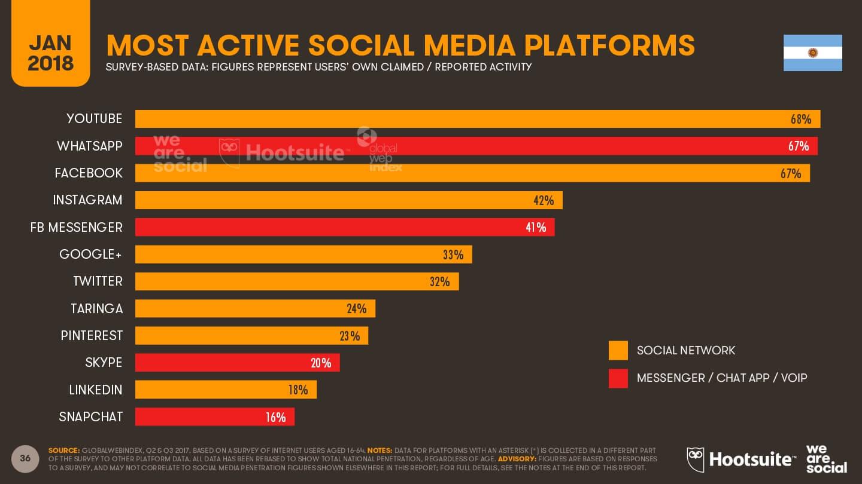 plataformas sociales con más usuarios activos - Argentina 2018 imagen