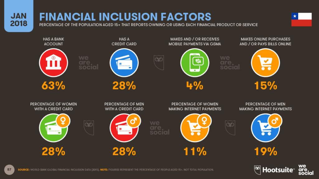 Factores financieros en Chile imagen 2018