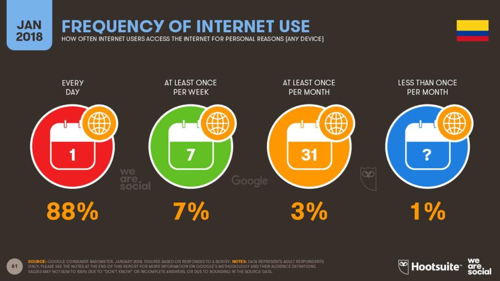 Cuál es la frecuencia de uso de Internet - Colombia 2018 imagen