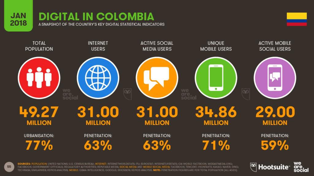 Mundo digital en Colombia 2018 imagen