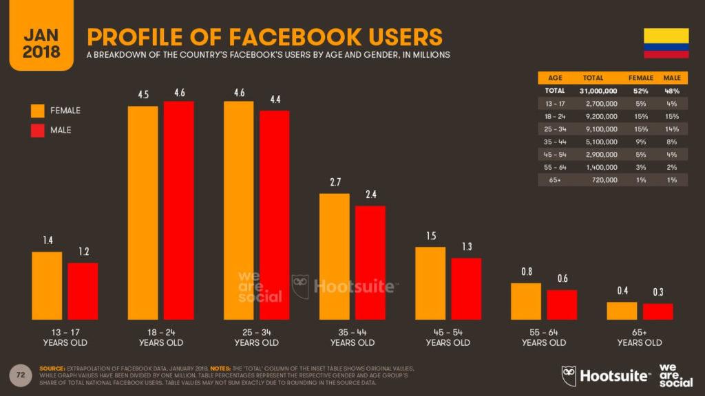 Perfil de los usuarios en general en Facebook - Colombia 2018