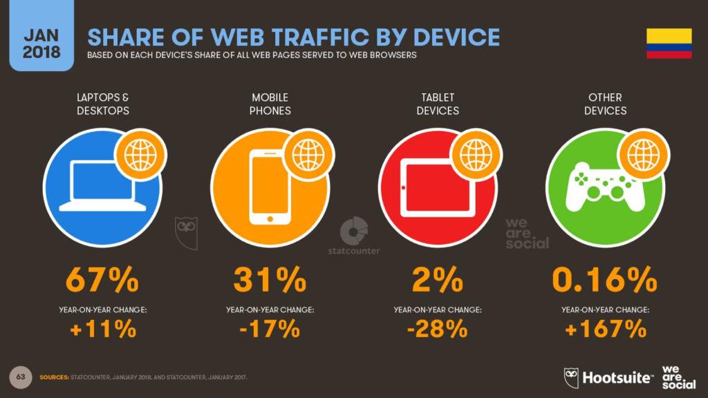 Tráfico web por dispositivos - Colombia 2018 imagen