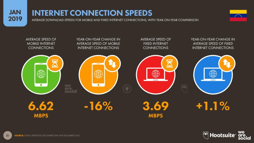 Velocidad de conexión de internet venezuela 2019 imagen