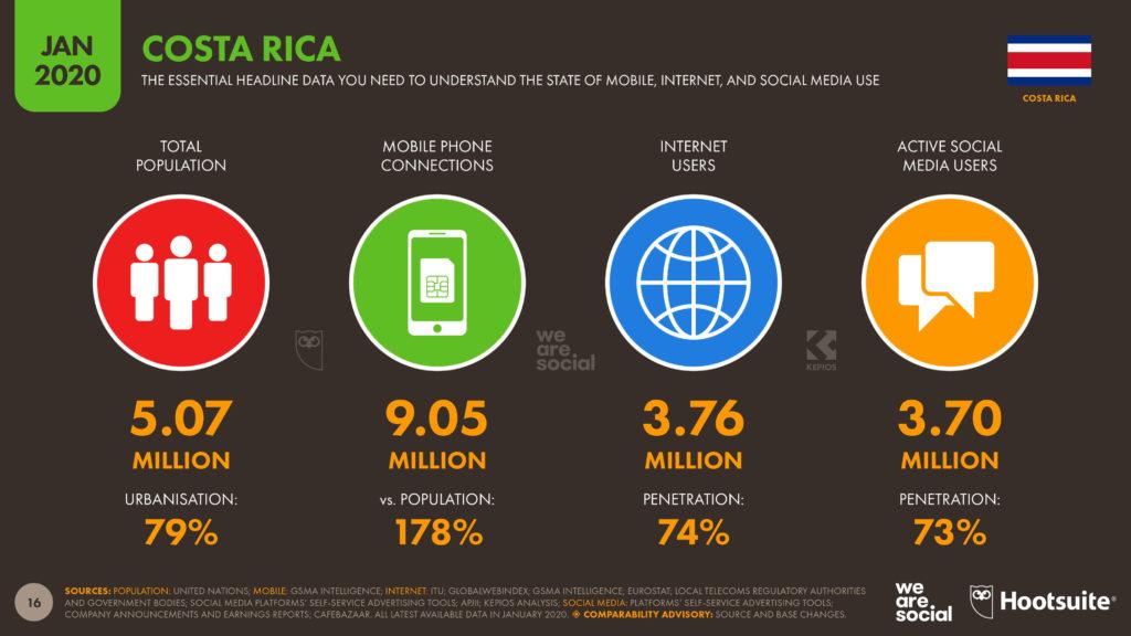 penetracion de mercado del mercadeo digital y redes sociales en costa rica